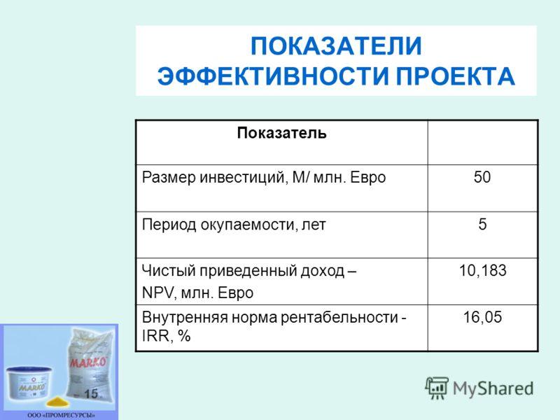 ПОКАЗАТЕЛИ ЭФФЕКТИВНОСТИ ПРОЕКТА Показатель Размер инвестиций, М/ млн. Евро50 Период окупаемости, лет5 Чистый приведенный доход – NPV, млн. Евро 10,183 Внутренняя норма рентабельности - IRR, % 16,05
