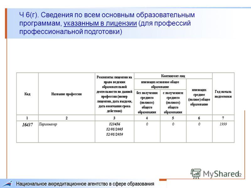 12 Ч 6(г). Сведения по всем основным образовательным программам, указанным в лицензии (для профессий профессиональной подготовки)