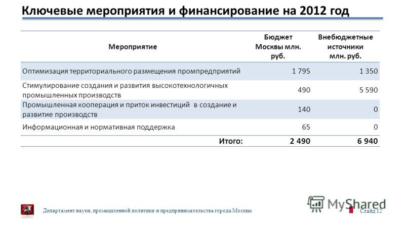 Департамент науки, промышленной политики и предпринимательства города Москвы Слайд 12 Ключевые мероприятия и финансирование на 2012 год Мероприятие Бюджет Москвы млн. руб. Внебюджетные источники млн. руб. Оптимизация территориального размещения промп