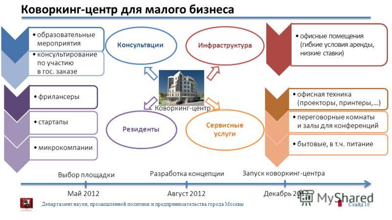 Департамент науки, промышленной политики и предпринимательства города Москвы Слайд 16 Инфраструктура Сервисные услуги Резиденты Консультации образовательные мероприятия консультирование по участию в гос. заказе фрилансеры стартапымикрокомпании офисны