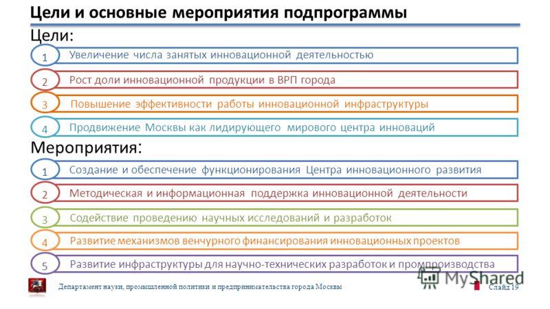 Департамент науки, промышленной политики и предпринимательства города Москвы Слайд 19 Цели и основные мероприятия подпрограммы Увеличение числа занятых инновационной деятельностью 1 Рост доли инновационной продукции в ВРП города 2 Цели: Мероприятия :