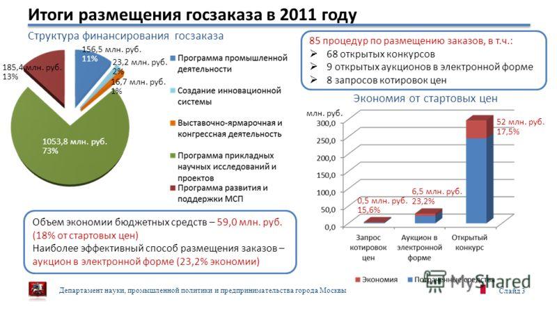 Департамент науки, промышленной политики и предпринимательства города Москвы Слайд 3 Итоги размещения госзаказа в 2011 году 0,5 млн. руб. 15,6% 6,5 млн. руб. 23,2% 52 млн. руб. 17,5% млн. руб. Структура финансирования госзаказа 1053,8 млн. руб. 73% 1