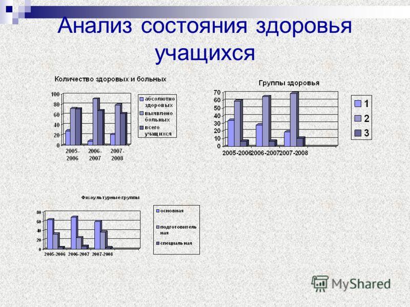 Анализ состояния здоровья учащихся