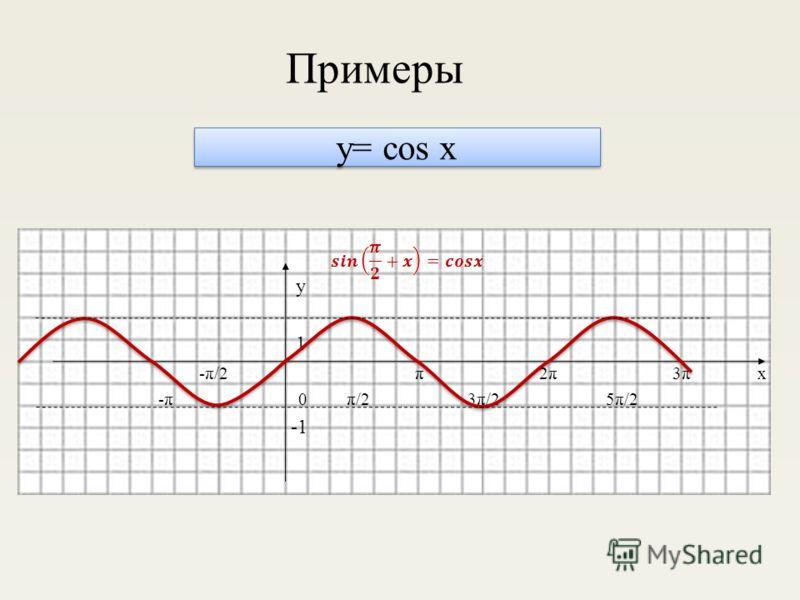 y= cos x у 1 -π/2 π 2π 3π х -π 0 π/2 3π/2 5π/2 Примеры