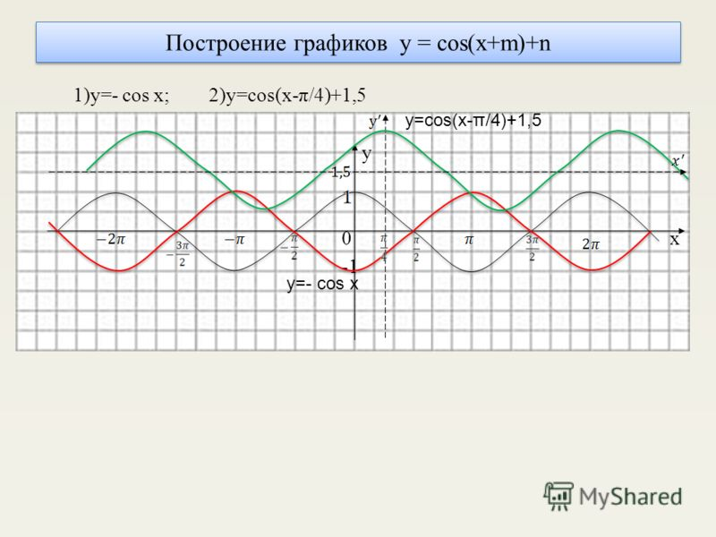 Построение графиков y = cos(x+m)+n 1)y=- cos x; 2)y=cos(x-π/4)+1,5 y 0 x y=- cos x y=cos(x-π/4)+1,5