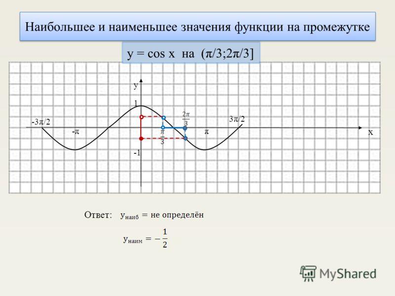 -π-ππ 1 у х -3π/2 3π/2 y = cos x на (π/3;2π/3] Ответ: Наибольшее и наименьшее значения функции на промежутке