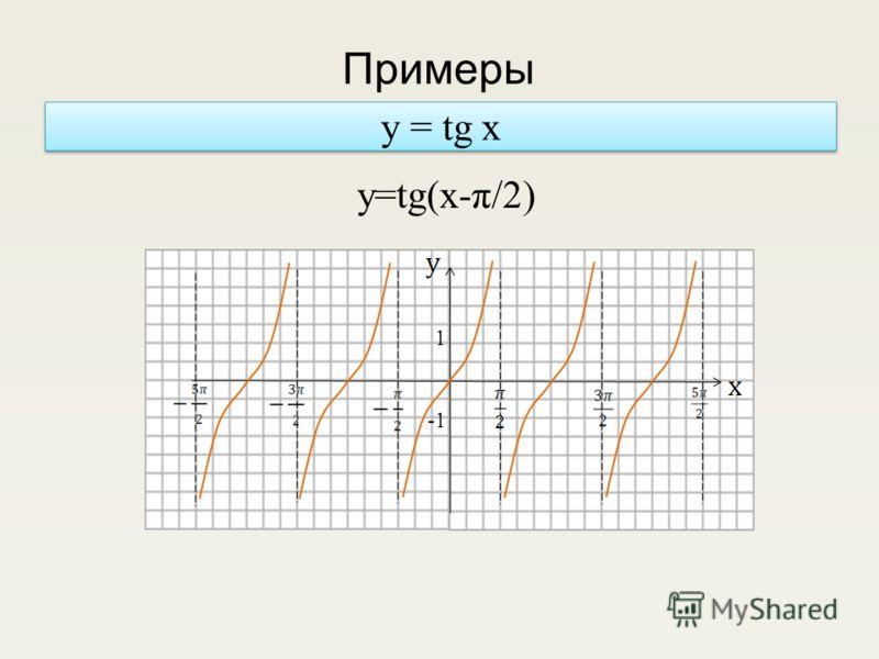 y = tg x y=tg(x-π/2) 1 Примеры