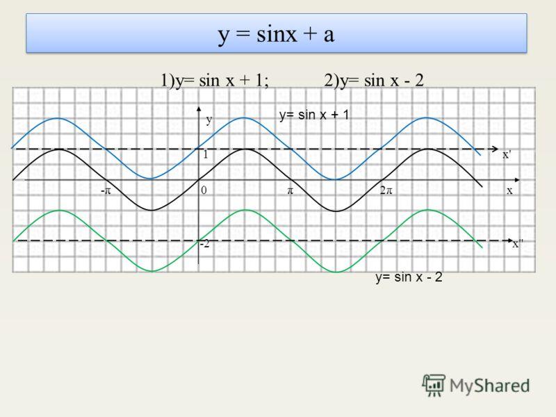 у = sinx + a 1)y= sin x + 1; 2)y= sin x - 2 y 1 x' -π 0 π 2π x -2 x'' y= sin x + 1 y= sin x - 2