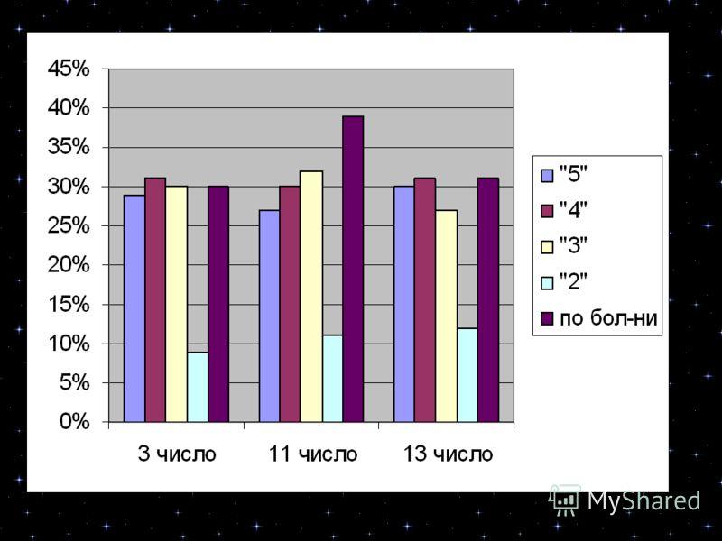 Вывод Проанализировав успеваемость учащихся, родившихся 3, 11, 13 числа – мы пришли к выводу, что рожденные 13 числа имеют больше успехов в учебе, чем остальные. Это исследование полностью подтверждает собранную нами информацию о рожденных этого числ