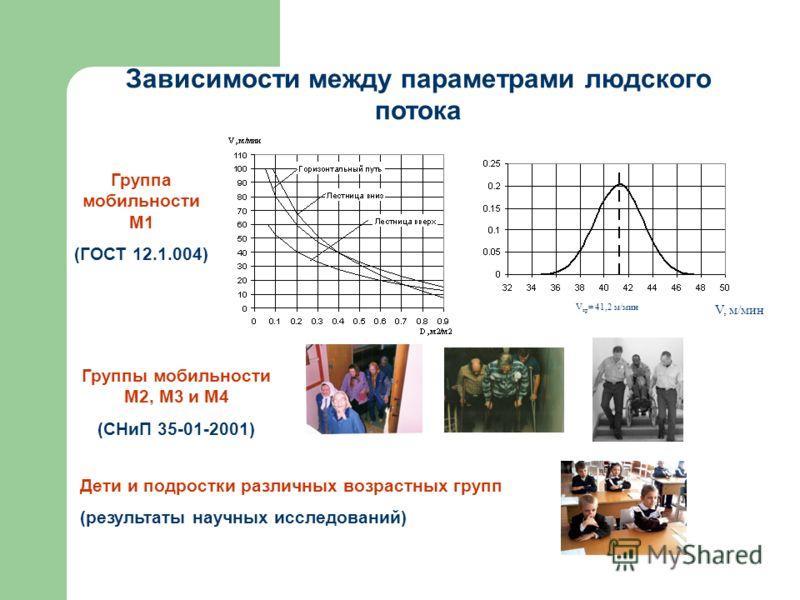 Зависимости между параметрами людского потока V, м/мин V ср = 41,2 м/мин Группа мобильности М1 (ГОСТ 12.1.004) Группы мобильности М2, М3 и М4 (СНиП 35-01-2001) Дети и подростки различных возрастных групп (результаты научных исследований)