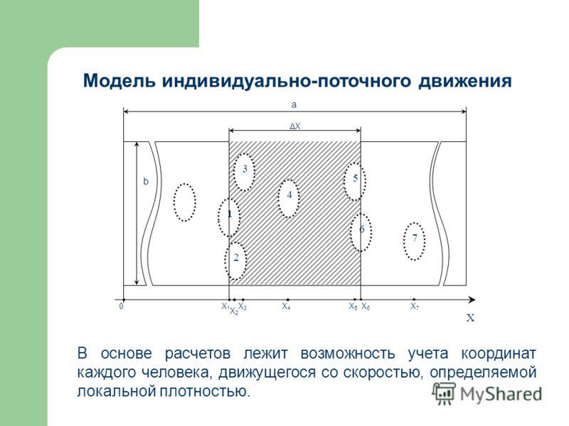 Модель индивидуально-поточного движения 3 1 2 4 5 6 7 Х Х1Х1 Х2Х2 Х3Х3 Х4Х4 Х5Х5 Х6Х6 Х7Х7 Х а b 0 В основе расчетов лежит возможность учета координат каждого человека, движущегося со скоростью, определяемой локальной плотностью.