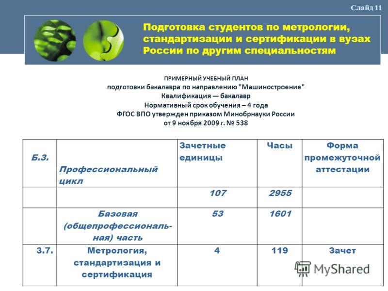 Подготовка студентов по метрологии, стандартизации и сертификации в вузах России по другим специальностям Б.3. Профессиональный цикл Зачетные единицы Часы Форма промежуточной аттестации 1072955 Базовая (общепрофессиональ- ная) часть 531601 3.7.Метрол