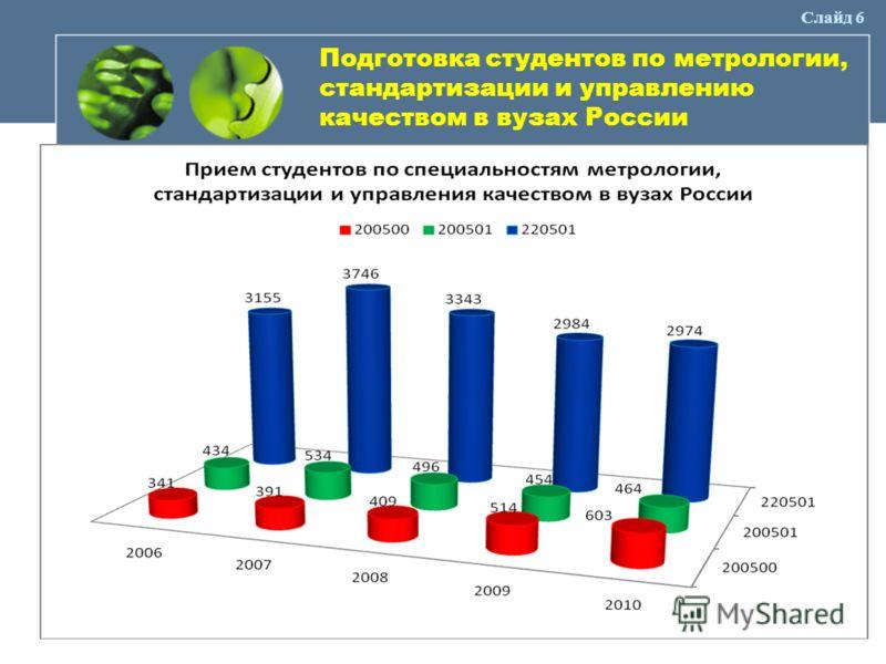 Слайд 6 Подготовка студентов по метрологии, стандартизации и управлению качеством в вузах России
