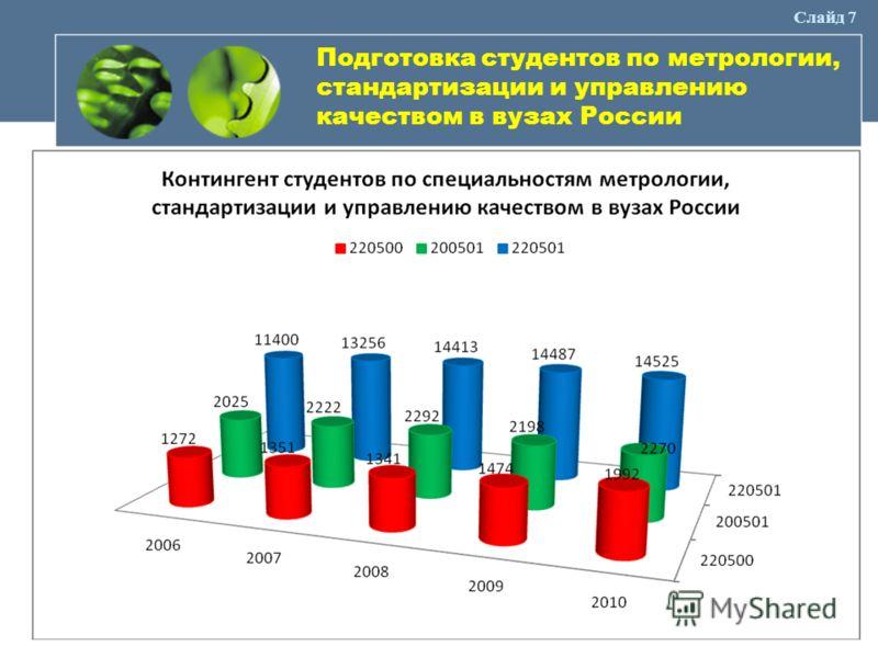 Слайд 7 Подготовка студентов по метрологии, стандартизации и управлению качеством в вузах России