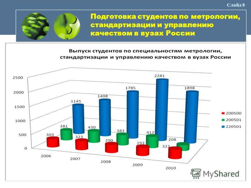 Слайд 8 Подготовка студентов по метрологии, стандартизации и управлению качеством в вузах России