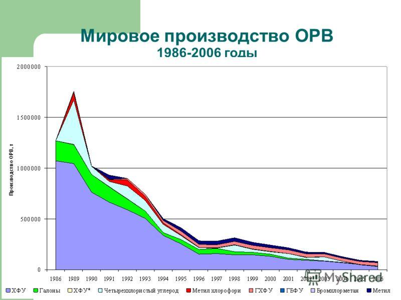 Мировое производство ОРВ 1986-2006 годы