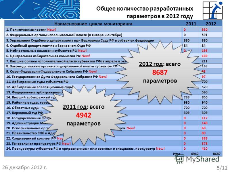 Общее количество разработанных параметров в 2012 году 26 декабря 2012 г. 5/11 2011 год: всего 4942 параметров 2012 год: всего 8687 параметров