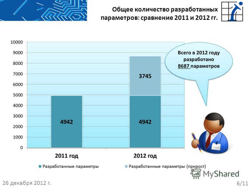 Общее количество разработанных параметров: сравнение 2011 и 2012 гг. 26 декабря 2012 г. 6/11