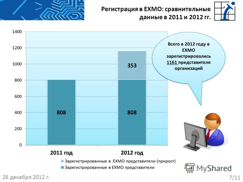 Регистрация в EXMO: сравнительные данные в 2011 и 2012 гг. 26 декабря 2012 г. 7/11