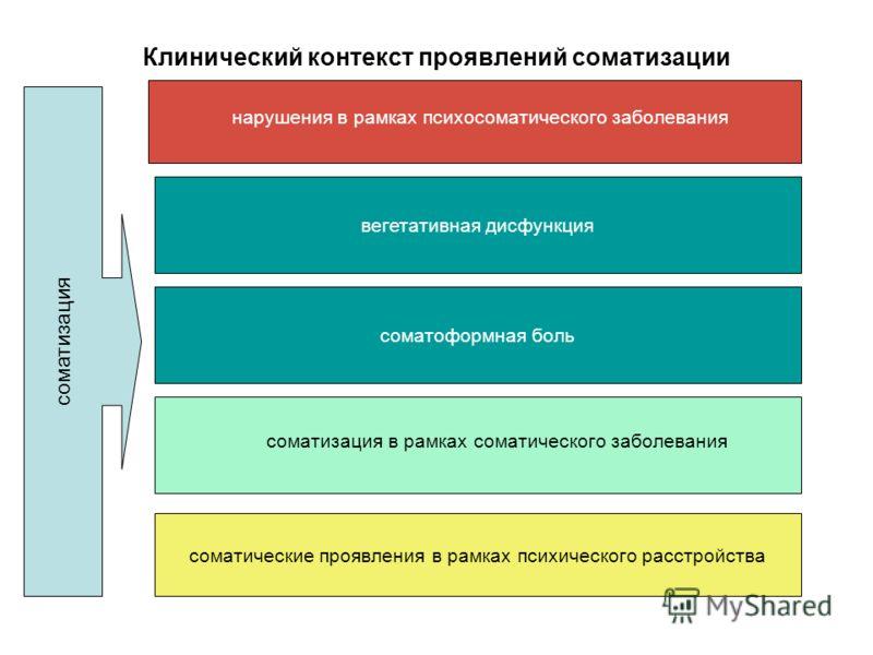 Клинический контекст проявлений соматизации вегетативная дисфункция соматоформная боль нарушения в рамках психосоматического заболевания соматизация в рамках соматического заболевания соматические проявления в рамках психического расстройства соматиз