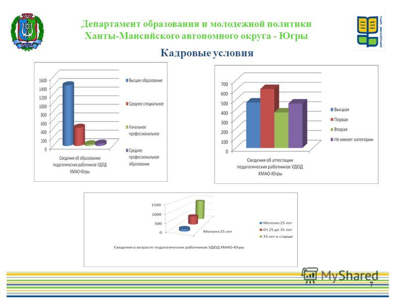 Департамент образования и молодежной политики Ханты-Мансийского автономного округа - Югры Кадровые условия 7