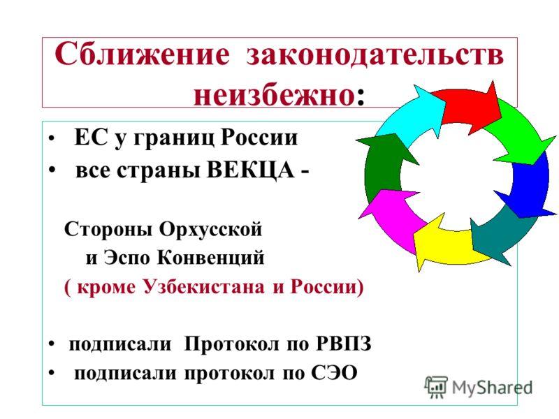 Сближение законодательств неизбежно: ЕС у границ России все страны ВЕКЦА - Стороны Орхусской и Эспо Конвенций ( кроме Узбекистана и России) подписали Протокол по РВПЗ подписали протокол по СЭО