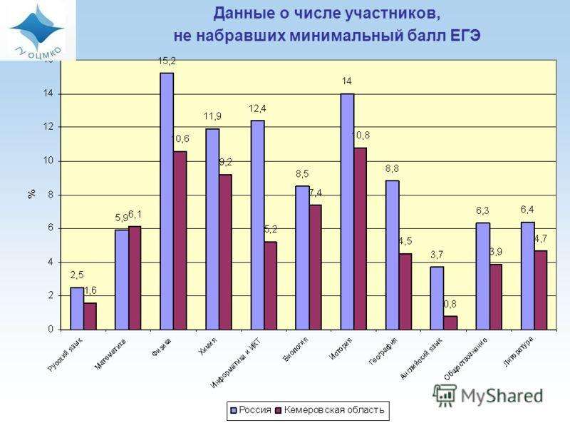 Данные о числе участников, не набравших минимальный балл ЕГЭ