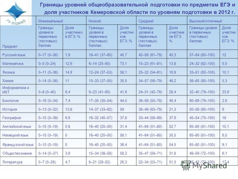 Границы уровней общеобразовательной подготовки по предметам ЕГЭ и доля участников Кемеровской области по уровням подготовки в 2012 г. Предмет МинимальныйНизкийСреднийВысокий/отличный Границы уровня в первичных (тестовых) баллах Доля участнико в ЕГЭ,