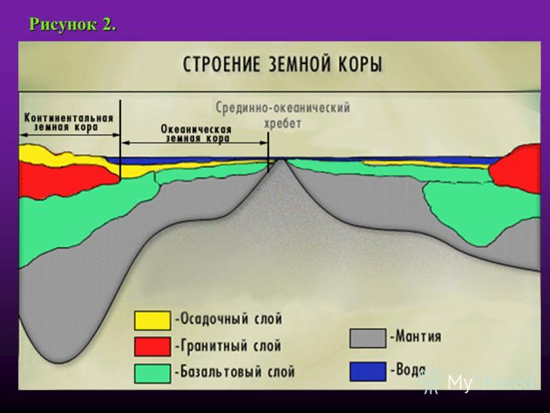 Рисунок 2. Строение земной коры