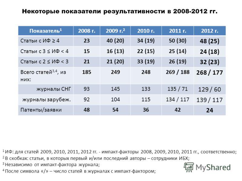 Некоторые показатели результативности в 2008-2012 гг. Показатель 1 2008 г.2009 г. 2 2010 г.2011 г.2012 г. Статьи с ИФ 42340 (20)34 (19)50 (30) 48 (25) Статьи с 3 ИФ < 41516 (13)22 (15)25 (14) 24 (18) Статьи с 2 ИФ < 32121 (20)33 (19)26 (19) 32 (23) В