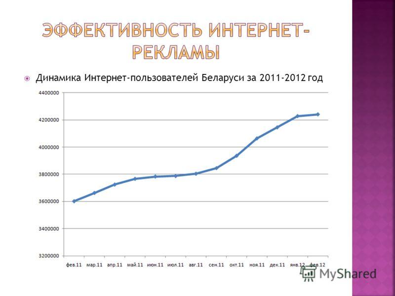 Динамика Интернет-пользователей Беларуси за 2011-2012 год