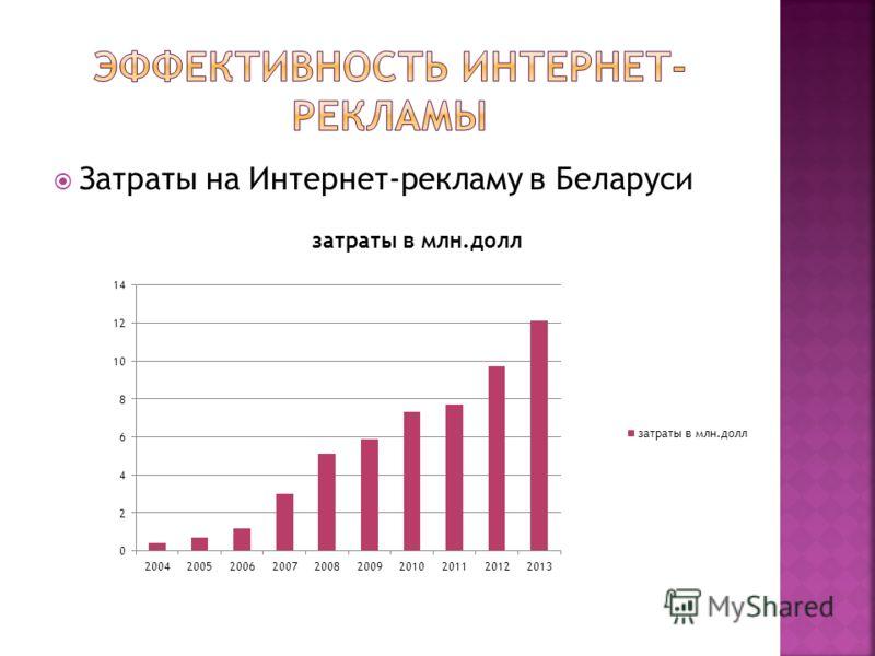 Затраты на Интернет-рекламу в Беларуси