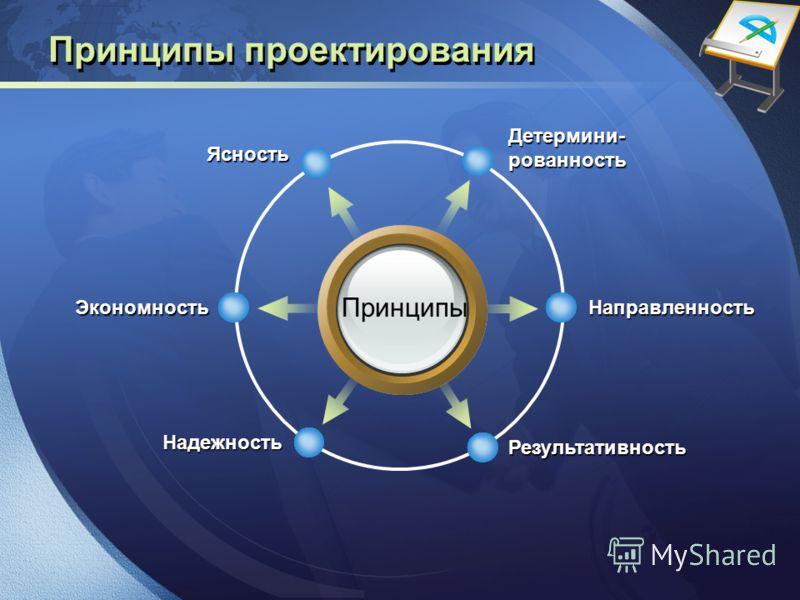 LOGO Принципы проектирования Принципы Детермини-рованность Ясность Направленность Результативность Экономность Надежность