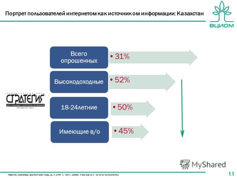 11 Портрет пользователей интернетом как источник ом информации: Казахстан 31% Всего опрошенных 52% Высокодоходные 50% 18-24летние 45% Имеющие в/о