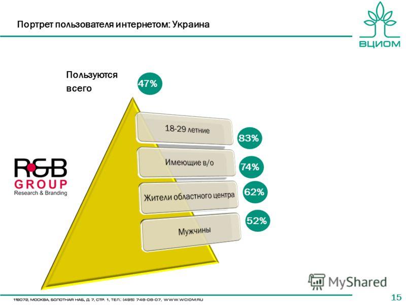 15 Портрет пользователя интернетом: Украина 47% 74% 62% 52% Пользуются всего 83%