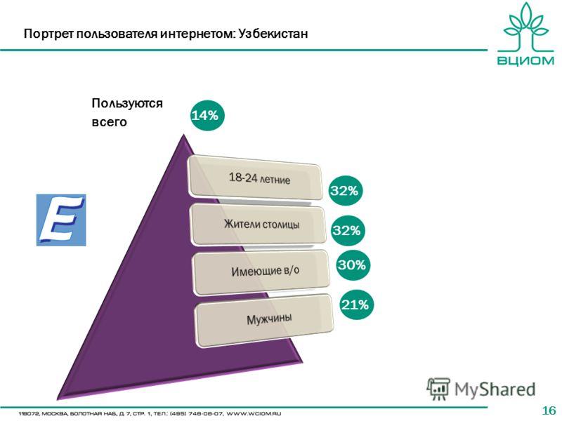 16 Портрет пользователя интернетом: Узбекистан 14% 32% 30% 21% Пользуются всего 32%