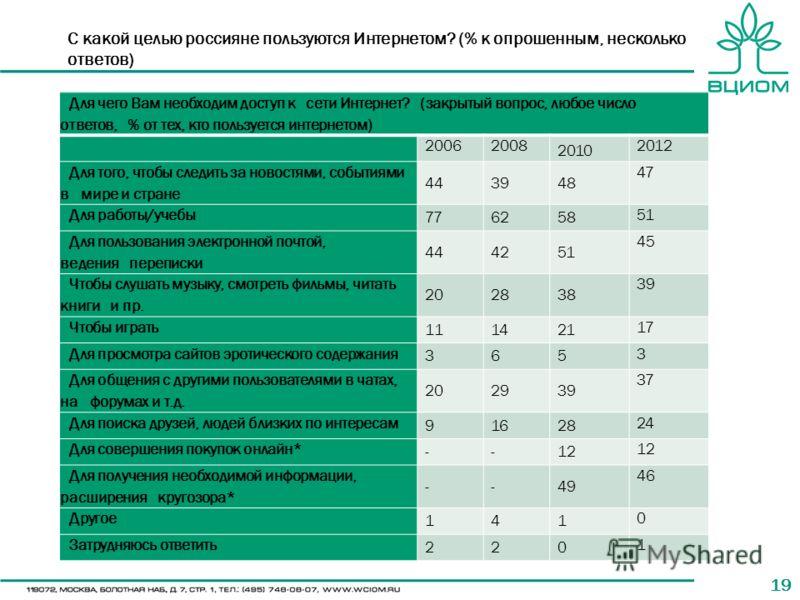 19 С какой целью россияне пользуются Интернетом? (% к опрошенным, несколько ответов) Для чего Вам необходим доступ к сети Интернет? (закрытый вопрос, любое число ответов, % от тех, кто пользуется интернетом) 2006 2008 2010 2012 Для того, чтобы следит