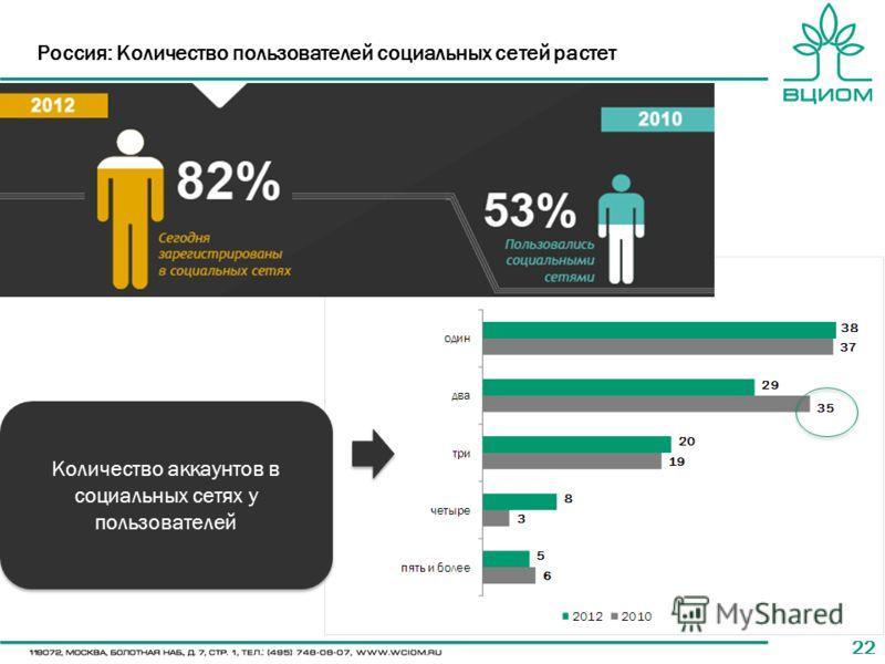 22 Россия: Количество пользователей социальных сетей растет Количество аккаунтов в социальных сетях у пользователей