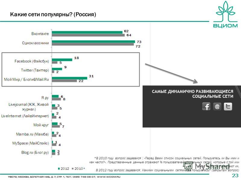 23 Какие сети популярны? (Россия) *В 2010 году вопрос задавался : «Перед Вами список социальных сетей. Пользуетесь ли Вы ими и как часто?». Представленные данные отражают % пользователей социальных сетей, которые с той или иной частотой посещают их.