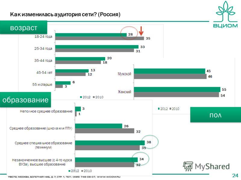 24 Как изменилась аудитория сети? (Россия) пол образование возраст