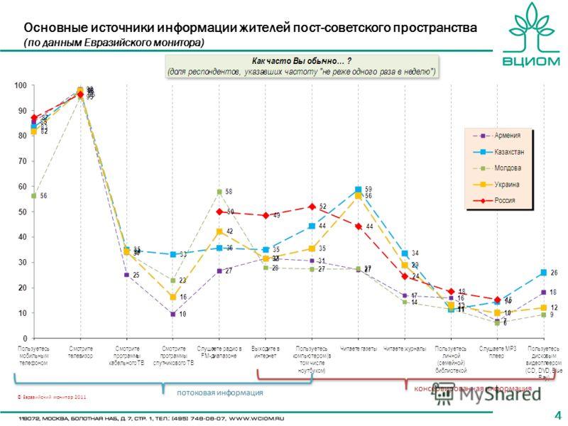 44 Основные источники информации жителей пост-советского пространства (по данным Евразийского монитора)