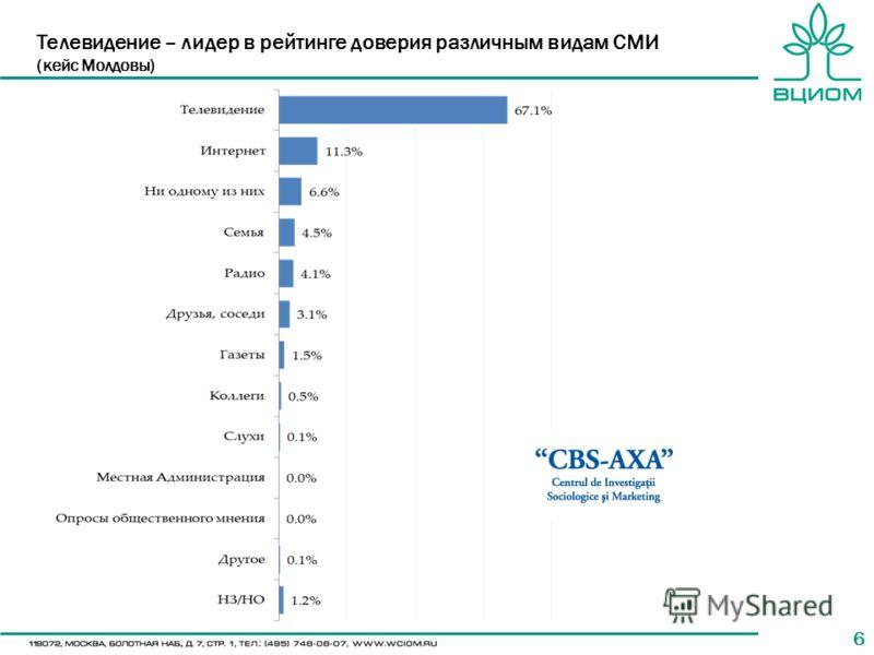 66 Телевидение – лидер в рейтинге доверия различным видам СМИ (кейс Молдовы)