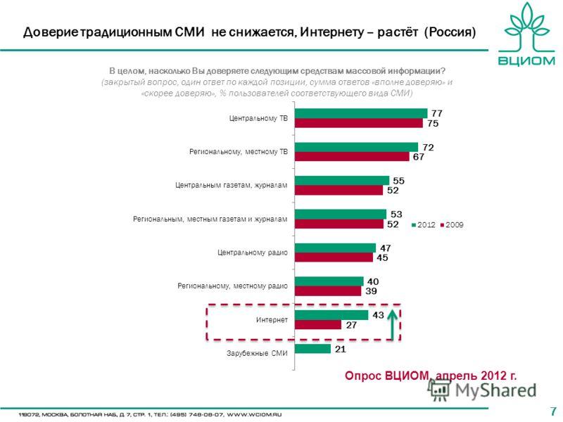 77 Доверие традиционным СМИ не снижается, Интернету – растёт (Россия) В целом, насколько Вы доверяете следующим средствам массовой информации? (закрытый вопрос, один ответ по каждой позиции, сумма ответов «вполне доверяю» и «скорее доверяю», % пользо