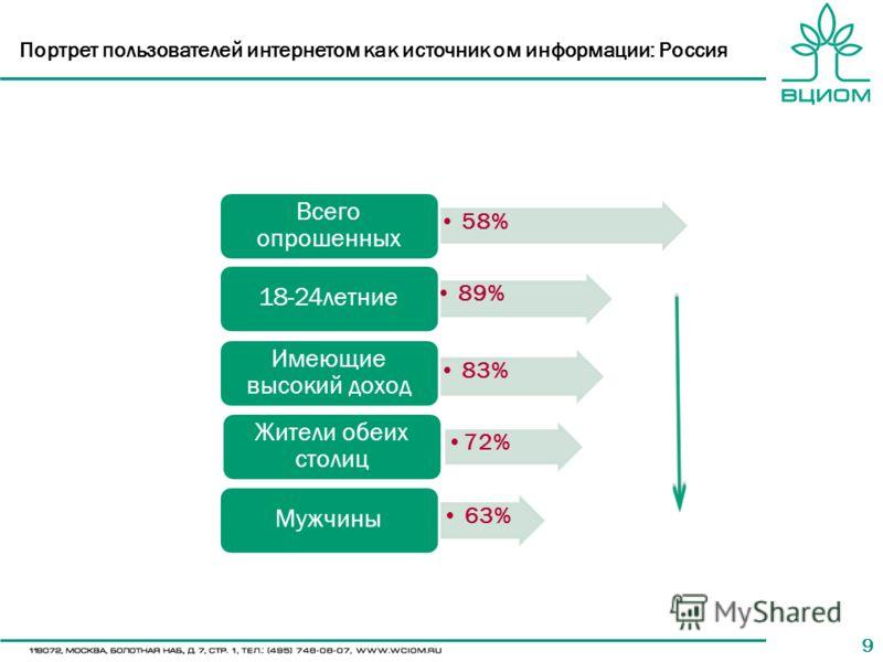 99 Портрет пользователей интернетом как источник ом информации: Россия 58% Всего опрошенных 89% 18-24летние 83% Имеющие высокий доход 72% Жители обеих столиц 63% Мужчины