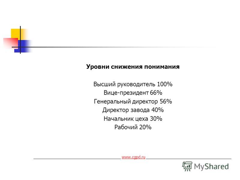 Уровни снижения понимания Высший руководитель 100% Вице-президент 66% Генеральный директор 56% Директор завода 40% Начальник цеха 30% Рабочий 20% ________________________________________ www.cgpd.ru _______________________________________www.cgpd.ru