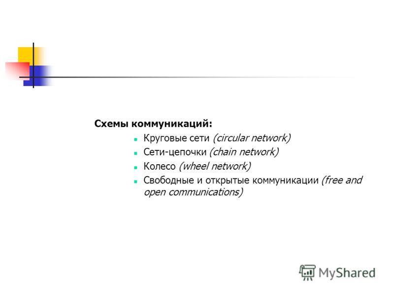 Схемы коммуникаций: Круговые сети (circular network) Сети-цепочки (chain network) Колесо (wheel network) Свободные и открытые коммуникации (free and open communications)