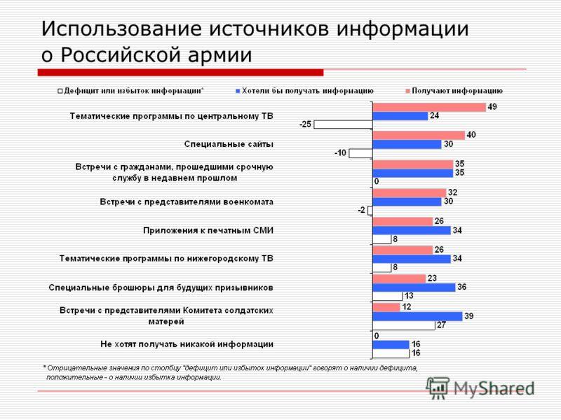 Использование источников информации о Российской армии