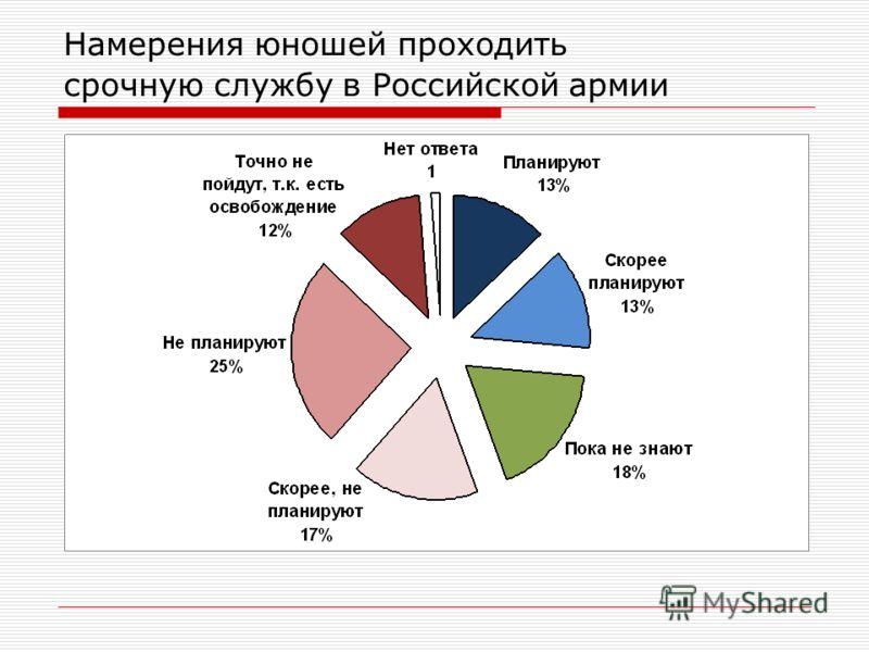 Намерения юношей проходить срочную службу в Российской армии