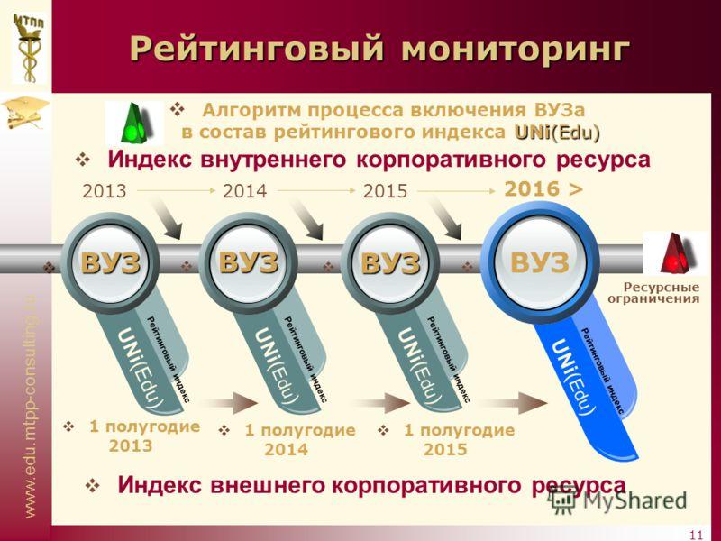 www.edu.mtpp-consulting.ru 11 Рейтинговый мониторинг UNi(Edu) Рейтинговый индекс UNi( Edu ) Рейтинговый индекс UNi( Edu ) Рейтинговый индекс UNi( Edu ) Рейтинговый индекс 201320142015 2016 > 1 полугодие 2013 1 полугодие 2014 1 полугодие 2015 ВУЗ ВУЗ