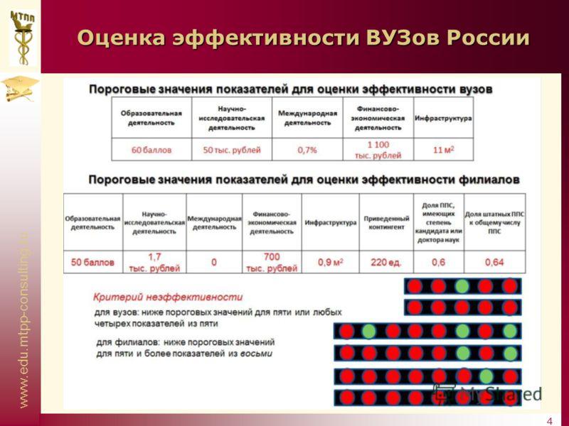 www.edu.mtpp-consulting.ru 4 Оценка эффективности ВУЗов России